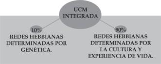 UCM integrada